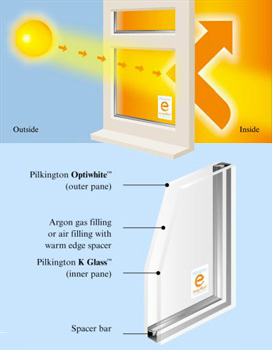 Pikington energiKare