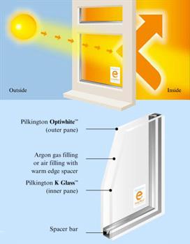 Pilkington energy efficient windows diagram